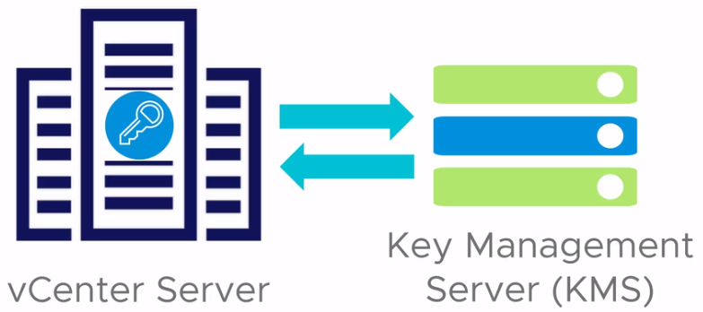 vCenter Key Provider (KMS)